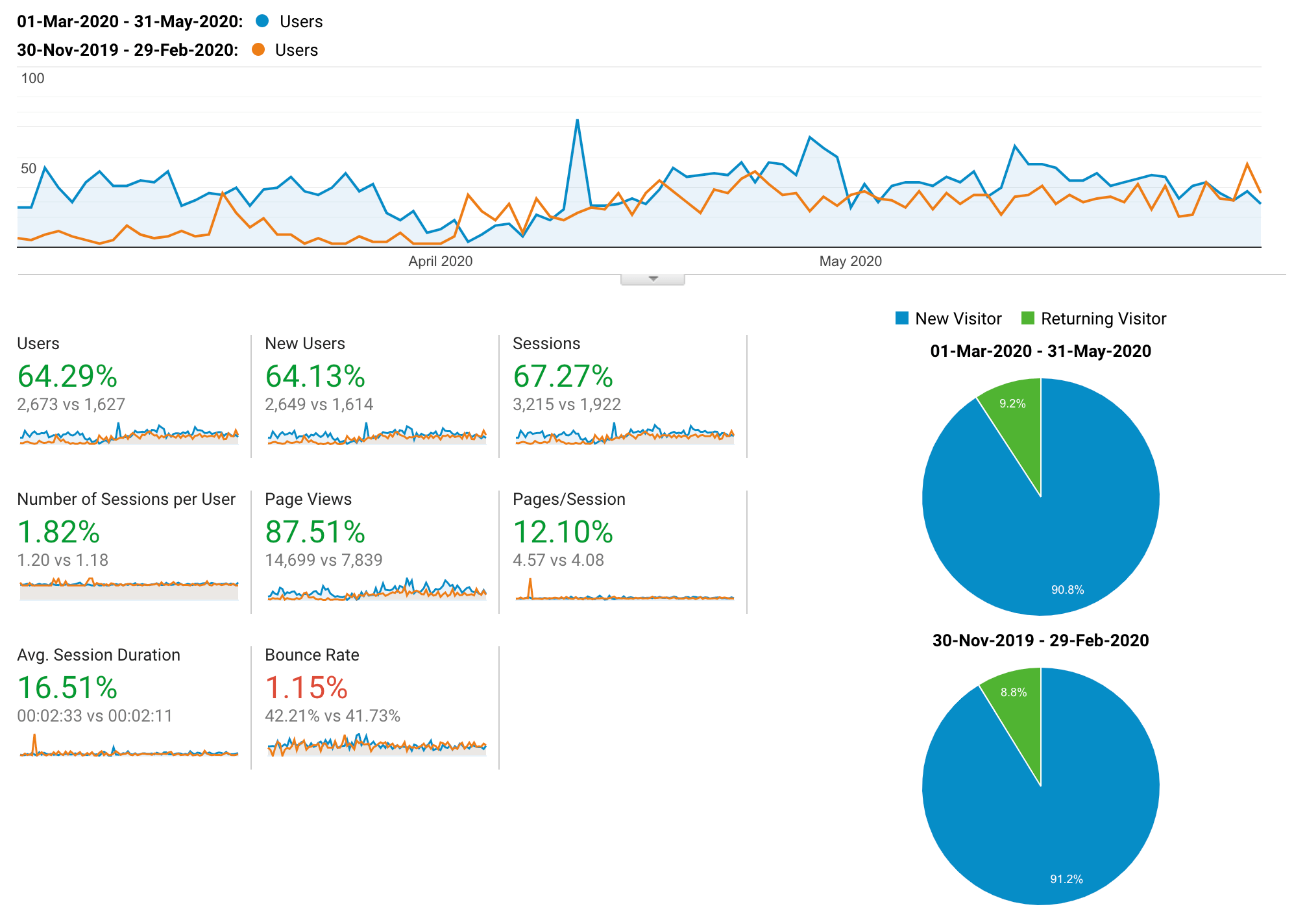 Traffic results comparing Q1 with Q2 for UK Healing Crystals, Traffic orientated strategy
